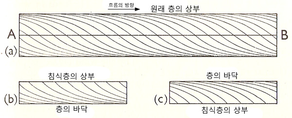 cross-bedding_as_an_indicator_of_turning_over_or_stream_direction.jpg